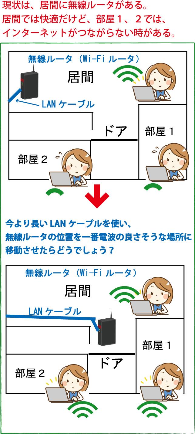 Wi-Fi遅い