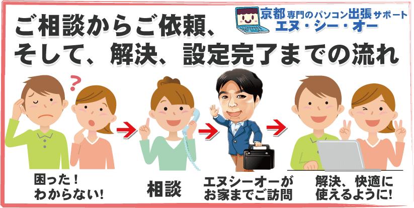 パソコン修理 相談 京都 エヌシーオーにご相談下さい。パソコン設定などの費用の相談。そして、訪問サポート、解決までの流れ