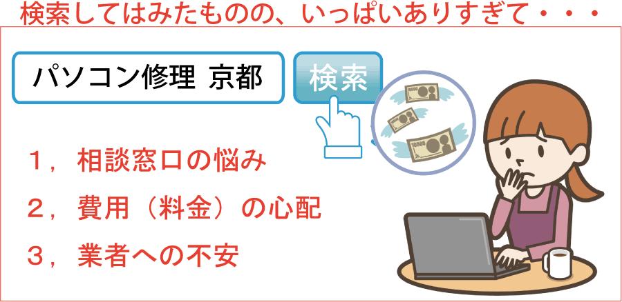 パソコン修理京都などで検索したものの業者がたくさんありすぎて悩む